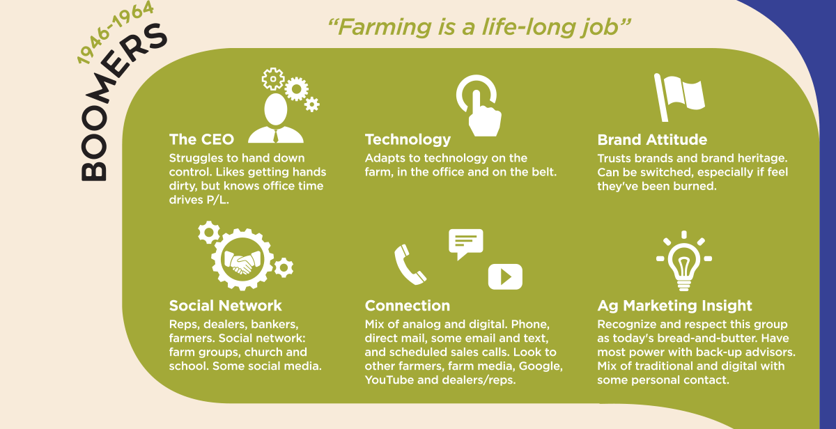 Marketing to 5 generations of farmers - Boomers