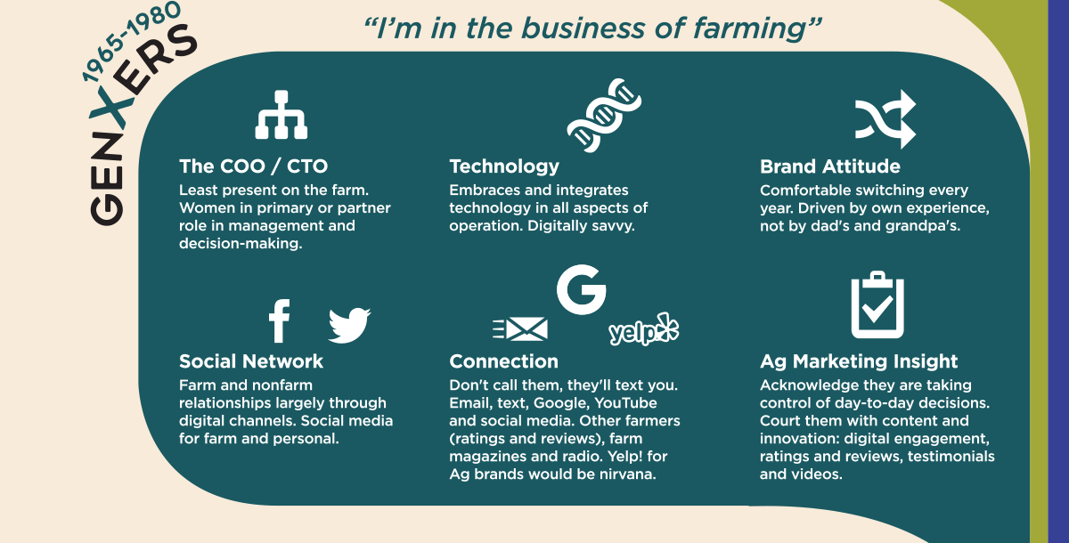 Marketing to 5 generations of farmers - GenXers