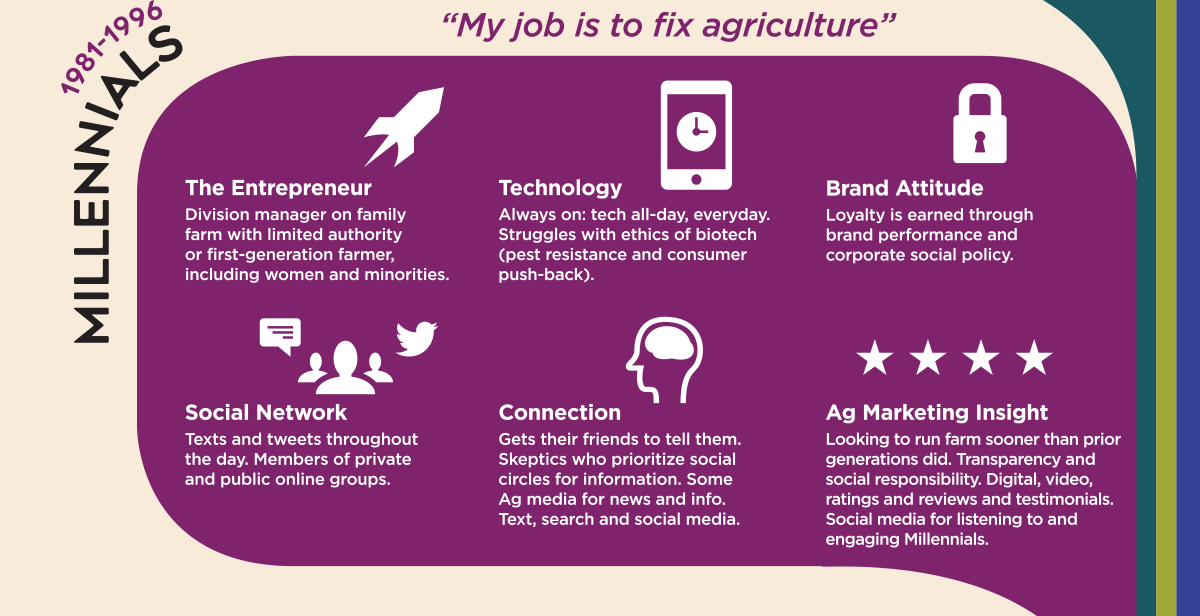 Marketing to 5 generations of farmers - Millenials