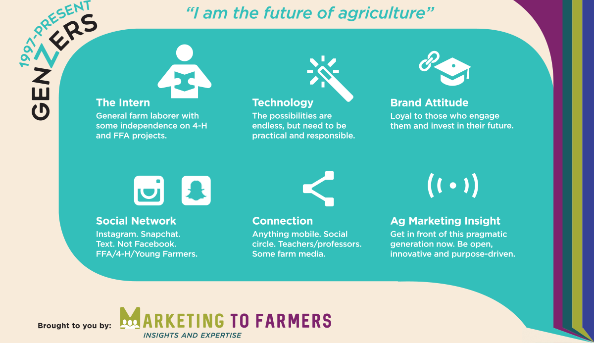 Marketing to 5 generations of farmers - GenZers