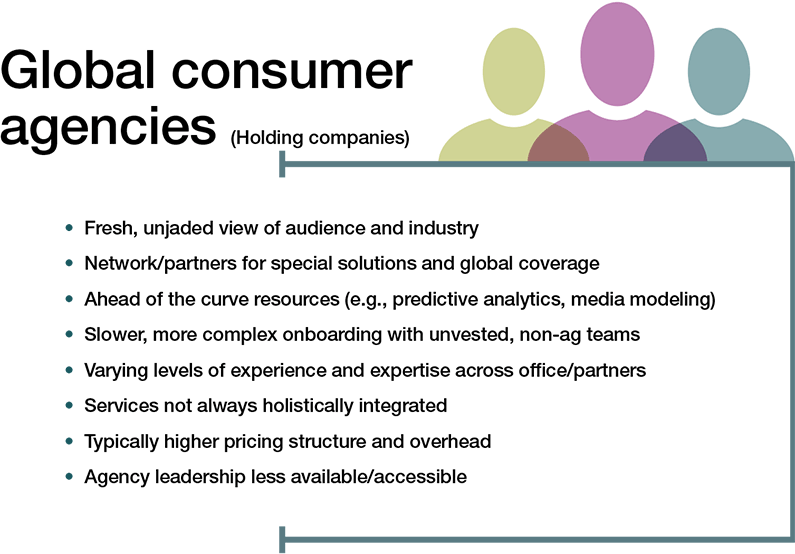 global consumer agencies