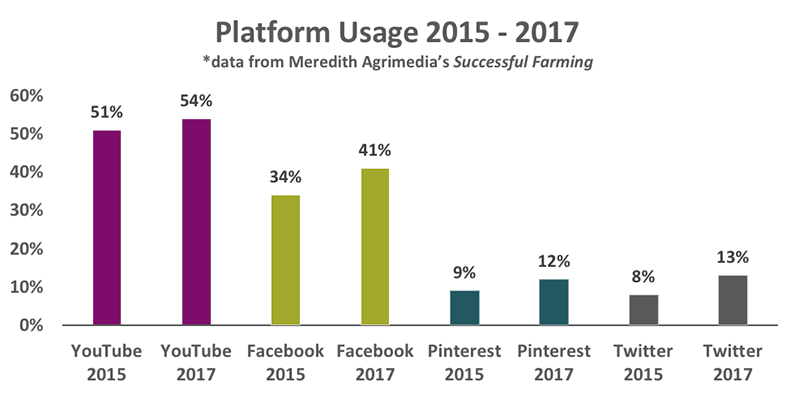 Farmer social platform usage comparison
