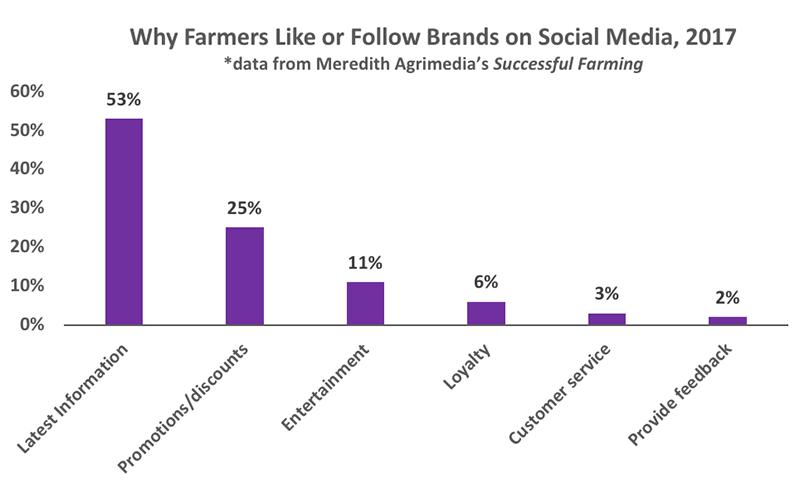 why farmers like and follow brands social media